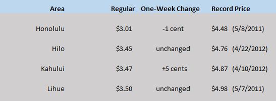 HI WEGW chart June 11