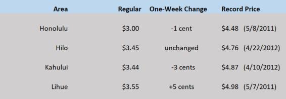 HI WEGW chart June 18