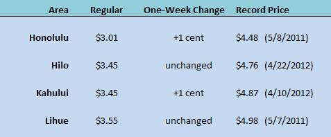 HI WEGW chart June 25 2020