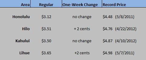 HI WEGW chart Jan 7 2020