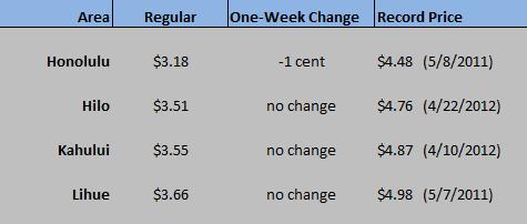 HI WEGW chart Feb 4 2021