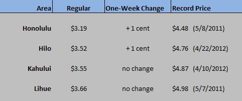 HI WEGW chart Feb. 11 2021
