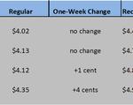 HI GAS CHART 08_05-21