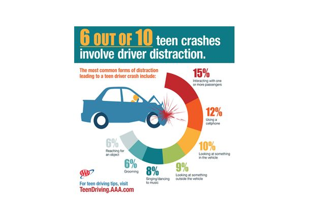 15 teen distraction study