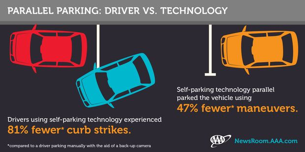Self-parking-cars-infographic