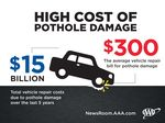 Pothole Damage Costs U.S. Drivers $3 Billion Annually