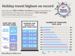 Year-End Holidays Bring New All-Time Record For New England Travelers
