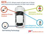 """75 Percent Of Americans """"Afraid"""" To Ride In A Self-Driving Vehicle"""