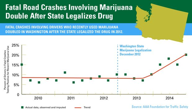 Washington-State-Fataltities-Chart (1)
