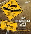 "AAA Reveals Top Driving Distractions for Teens as ""100 Deadliest Days"" Begin"