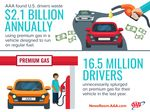 U.S. Drivers Waste $2.1 Billion Annually on Premium Gasoline