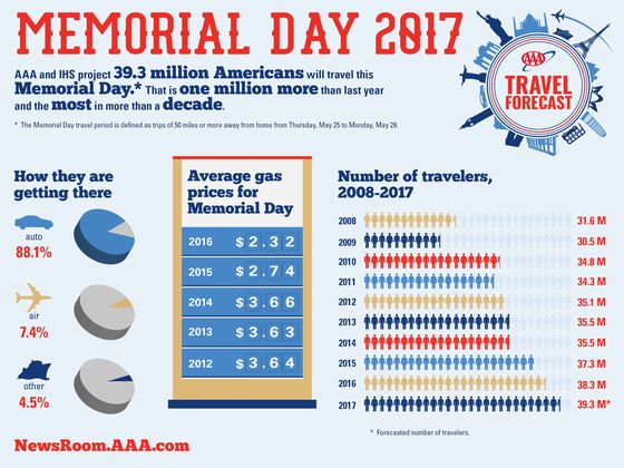 2017-Memorial-Day-Travel-Forecast-Infographic-FINAL
