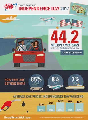 Fourth-of-July-Travel-Forecast-Infographic