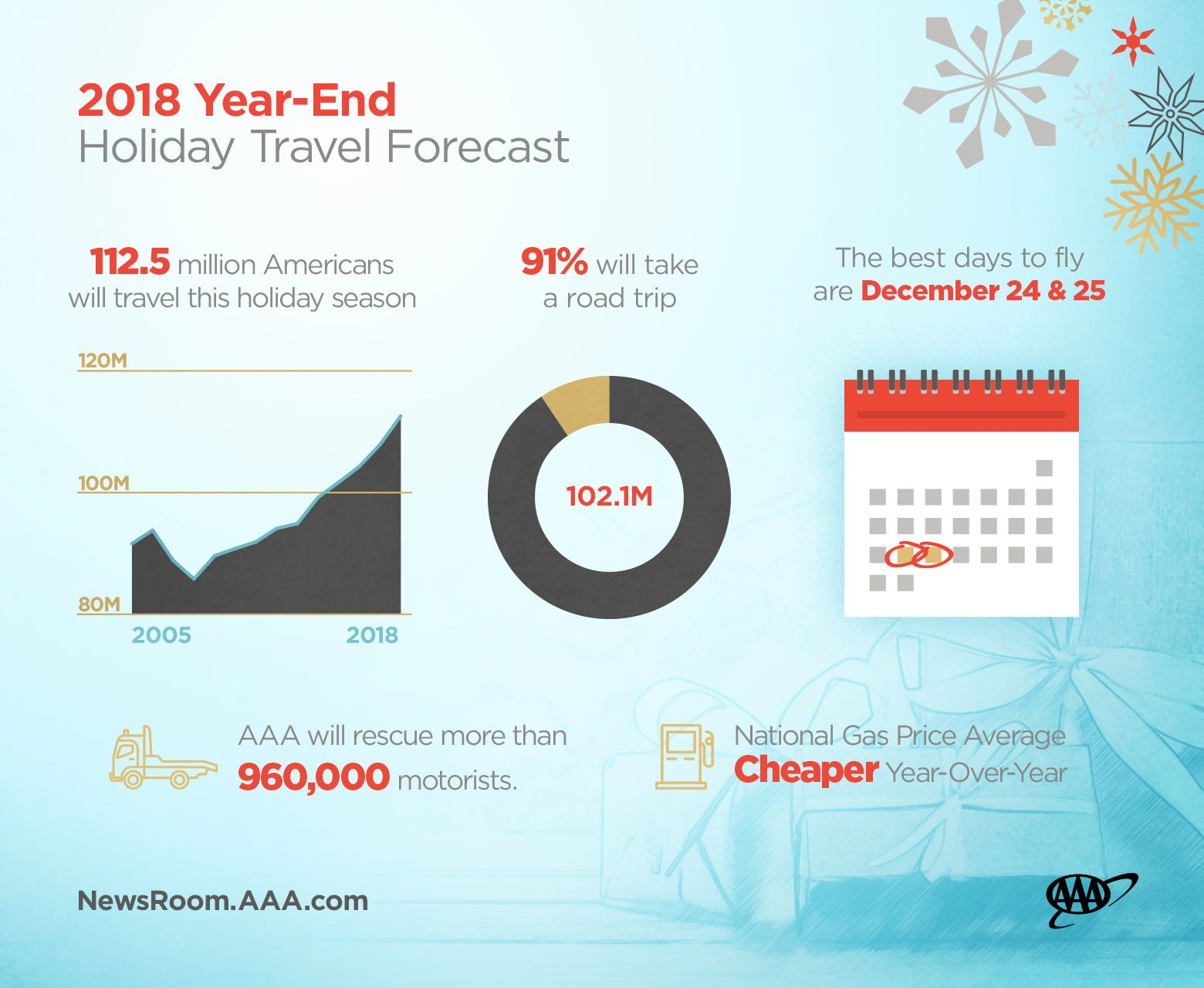 Year-end-Holiday-Travel-Forecast-Graphics