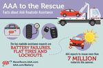 Majority of U.S. Vehicles at Higher-Than-Average Risk for Breakdown This Summer