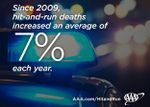 Hit-And-Run Deaths Hit Record High