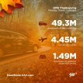 AAA: More Than 55 Million Travelers Taking to the Roads and Skies this Thanksgiving