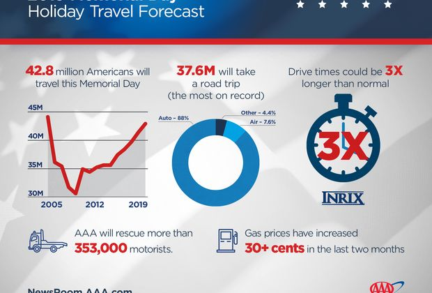 2019 Memorial Day Holiday Travel Forecast Graphic - Full Infographic