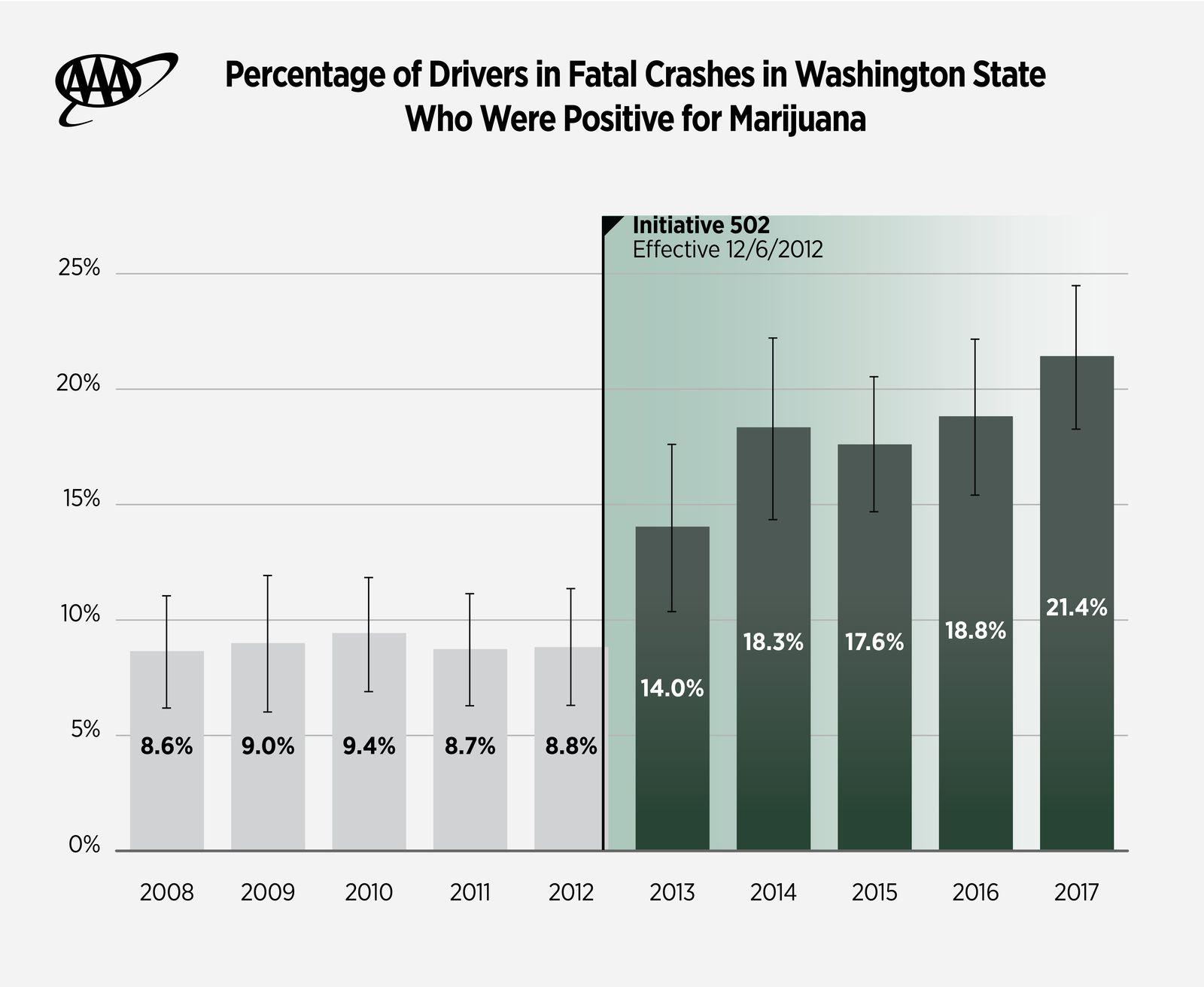 AAAFTS-Washington-Cannabis-Study-Graph_v3 2