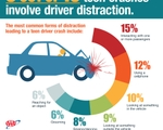 AAA Promotes Parental Involvement During National Teen Driver Safety Week