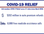 AAA Northern New England Announces Additional $90 Million in COVID-Related Financial Relief for Auto Insurance Policyholders