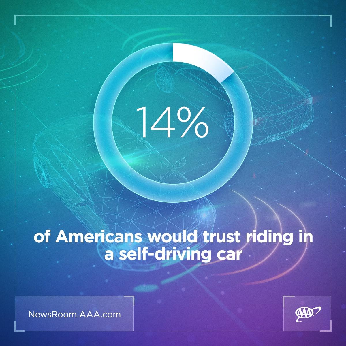 2021-AV-Consumer-Survey-trust