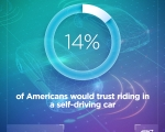 AAA:  Today's Vehicle Technology Must Improve Before Public Trusts Self-Driving Vehicles