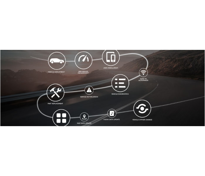 'Access over Ownership' and Mobility Services based Value Propositions – a major paradigm shift in Automotive