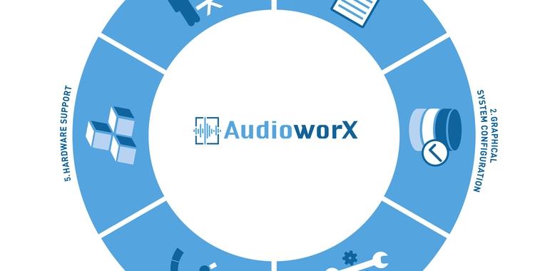 AudioworX-Workflow-Grafik