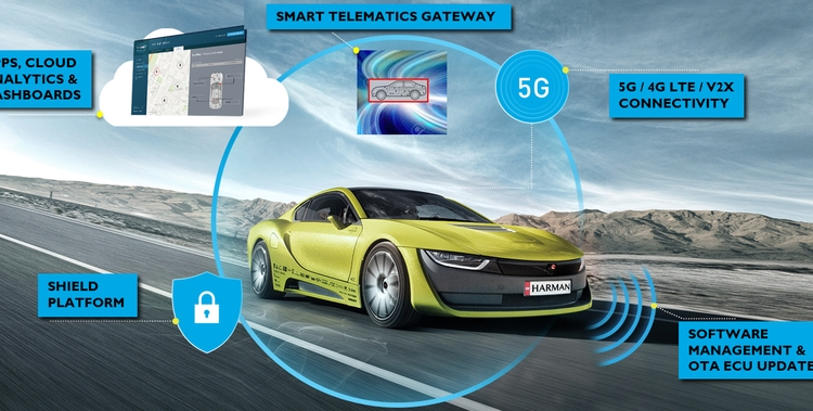 Smart Telematics Gateway