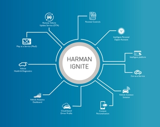HARMAN Enables New Services and Monetization Opportunities for Automotive OEMs with the Next Generation of the HARMAN Ignite Secure Cloud Solution