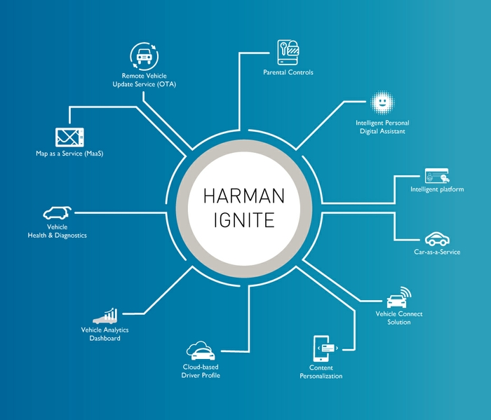 HARMAN-Ignite-wheel