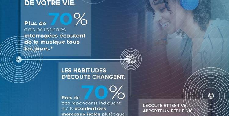 HARMAN_Art of Listening Infographic_FR