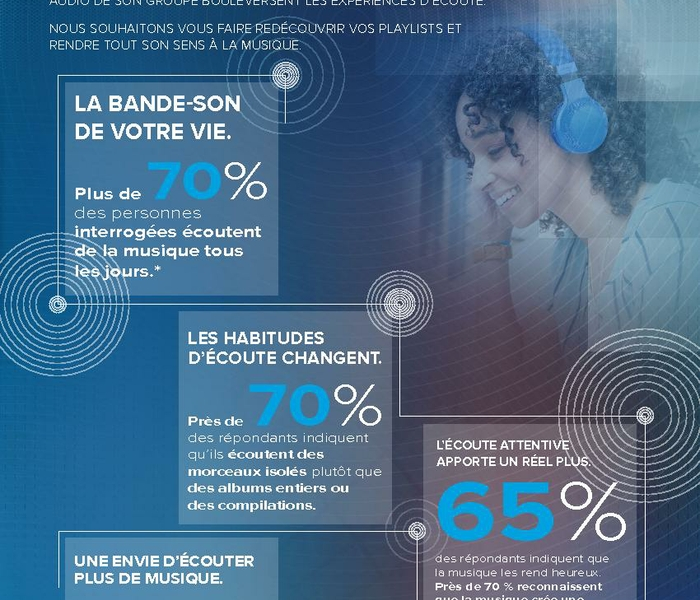 HARMAN_Art of Listening Infographic_FR