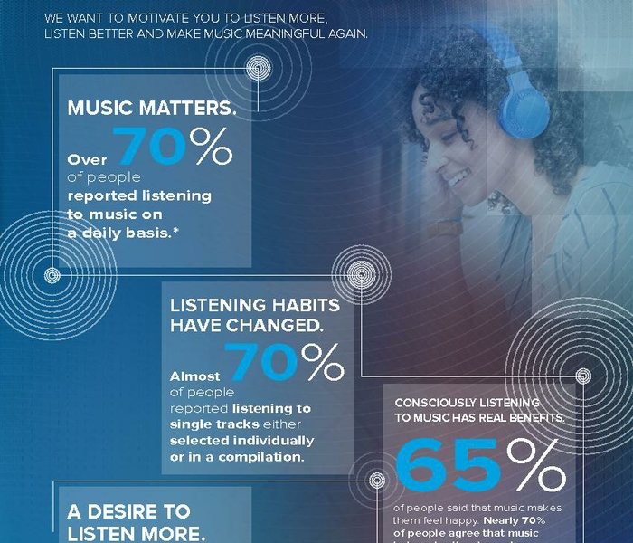 HARMAN_Art of Listening Infographic_US