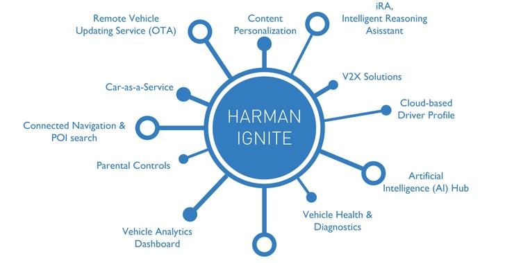 HARMAN-Ignite