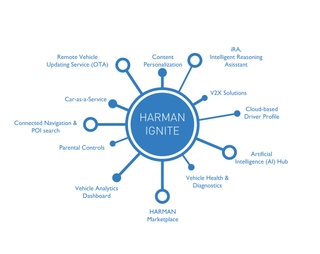 HARMAN Unveils HARMAN Ignite 3.0 - An Automotive Digital Ecosystem for OEMs that offers an Immersive Connected Experience to their end Consumers