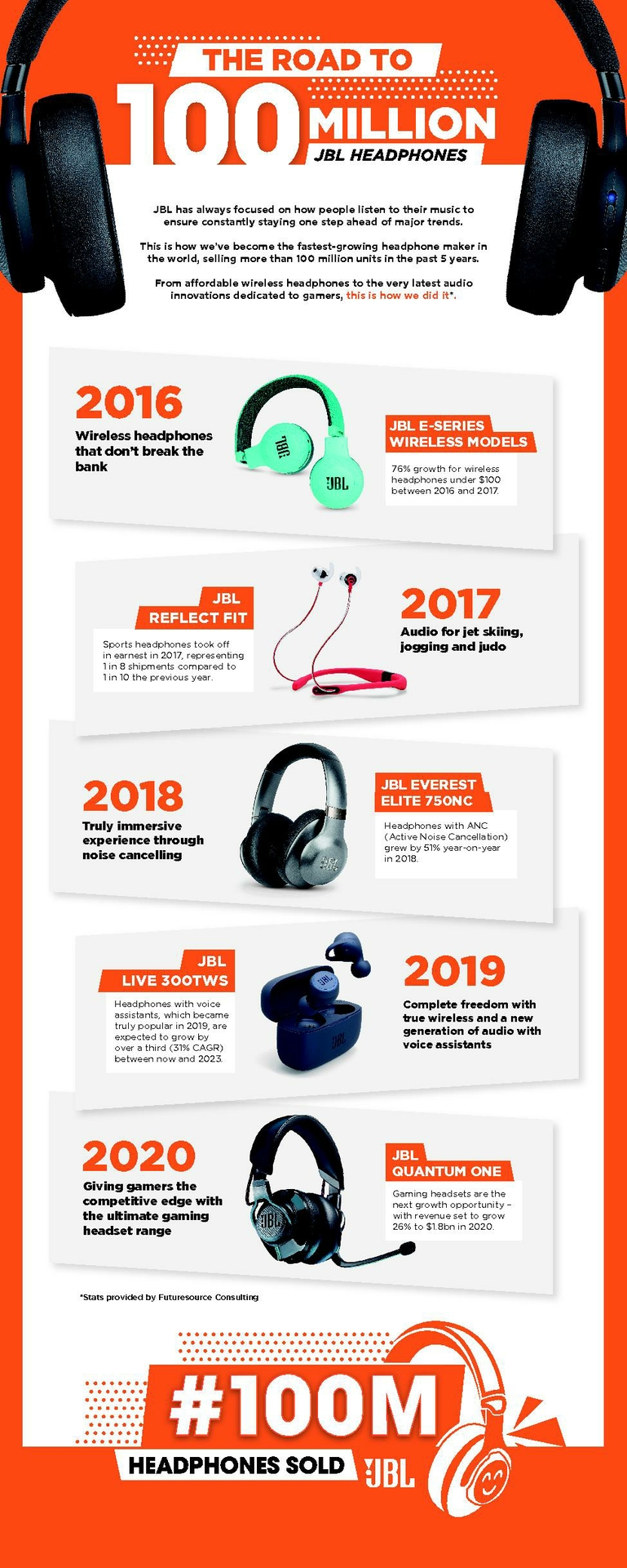 Headphone Category Growth Infographic