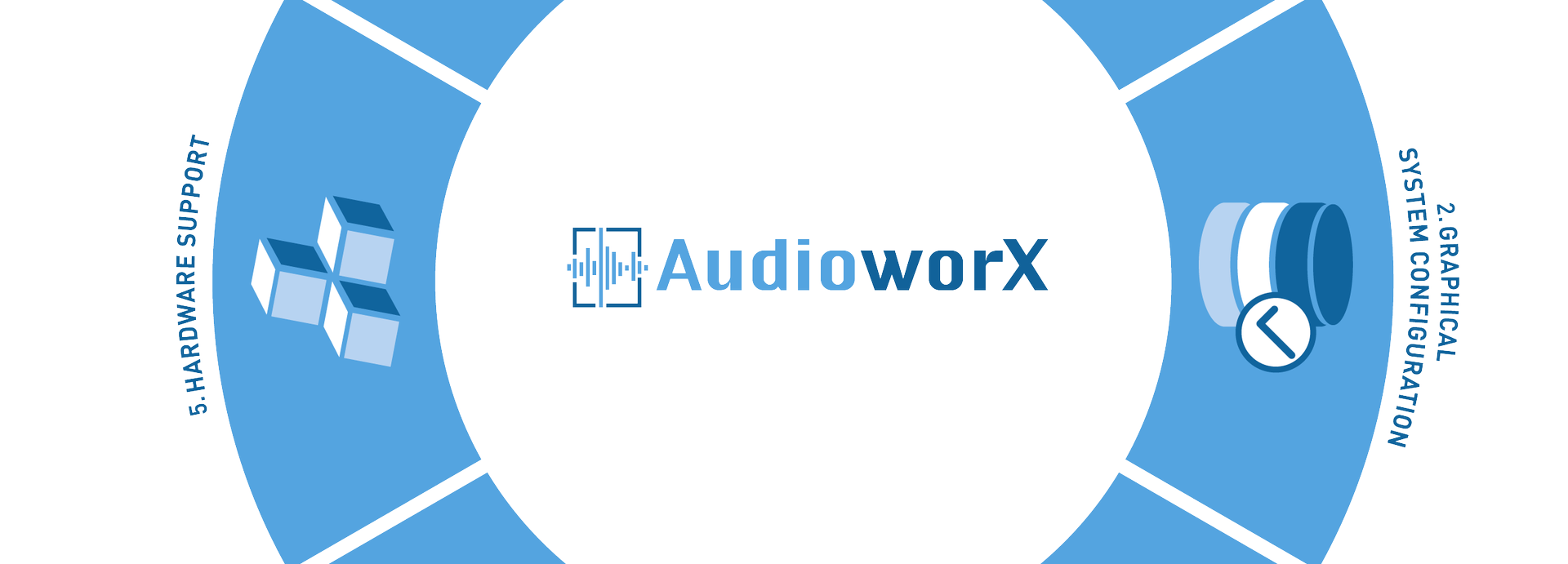 AudioworX-Workflow-Grafik