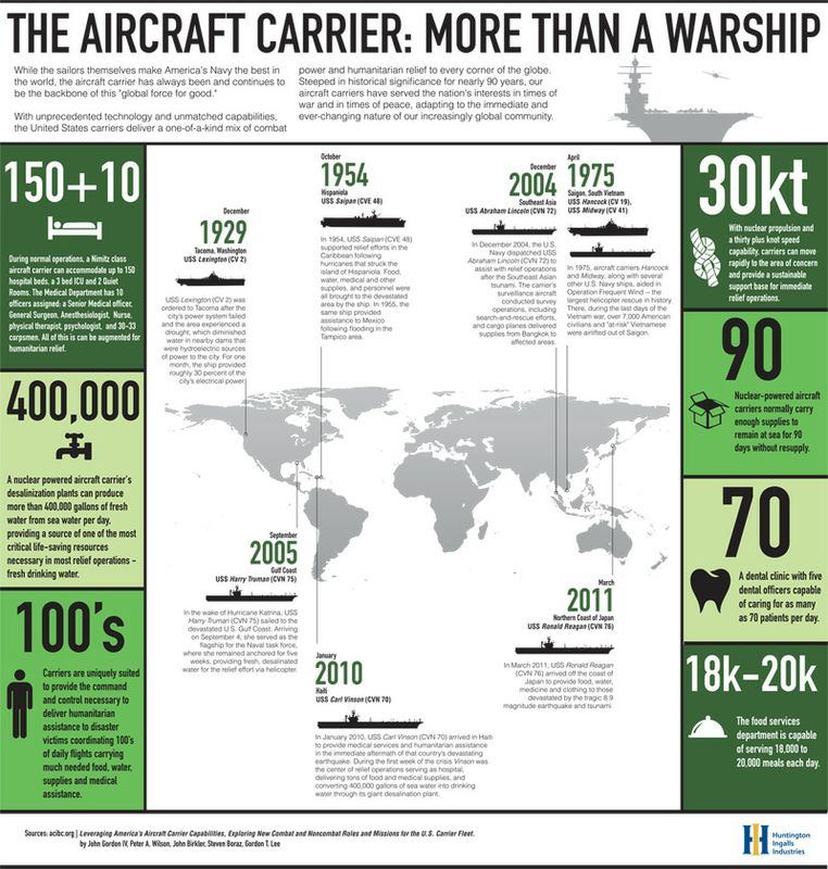 The Aircraft Carrier: More Than a Warship
