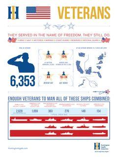 Huntington Ingalls Industries Veterans
