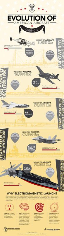 Evolution of American Aircraft Launch