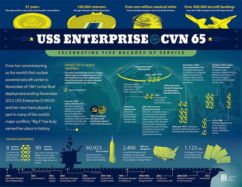 USS Enterprise (CVN 65): Five Decades of Service