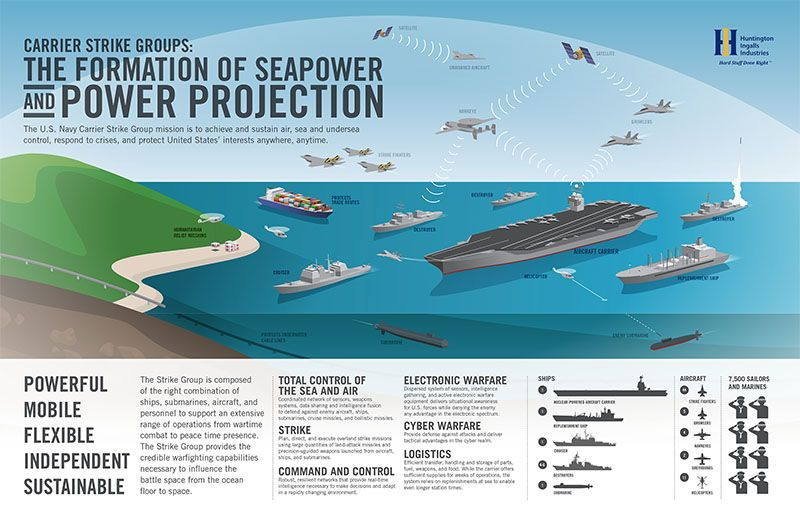 Carrier Strike Groups The Formation Of Seapower And Power