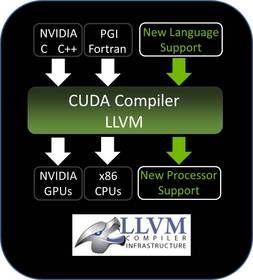 New NVIDIA(R) CUDA(R) LLVM-based Compiler