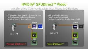 NVIDIA GPUDirect for Video