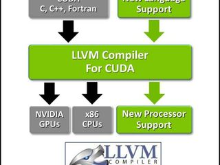 LLVM Compiler Now Supports NVIDIA GPUs