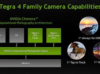 Tegra 4 Family Camera Capabilities, NVIDIA Chimera Computational Photography Architecture