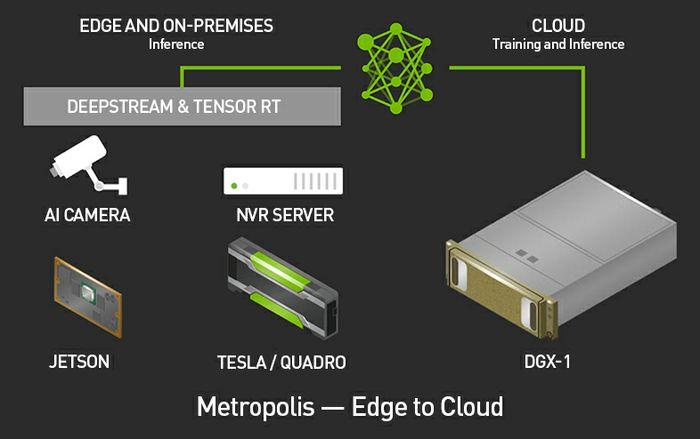 NVIDIA Metropolis Edge-to-Cloud IVA Platform