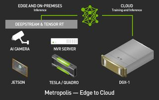 NVIDIA Metropolis Edge-to-Cloud IVA Platform